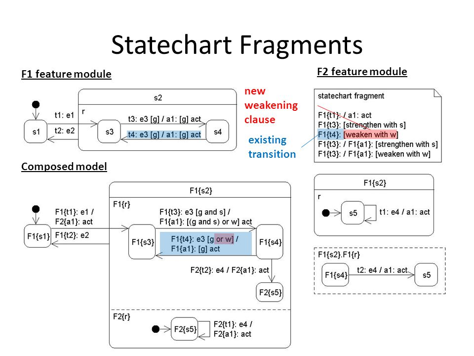 Statechart Fragments F1 feature module F2 feature module Composed model new weakening clause existing transition