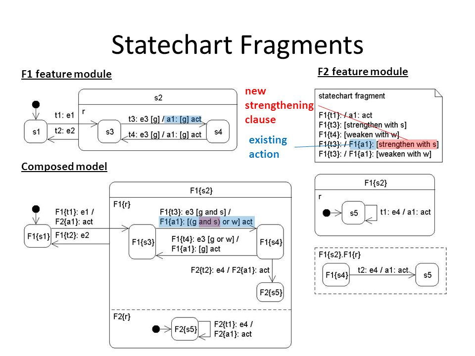 Statechart Fragments F1 feature module F2 feature module Composed model new strengthening clause existing action