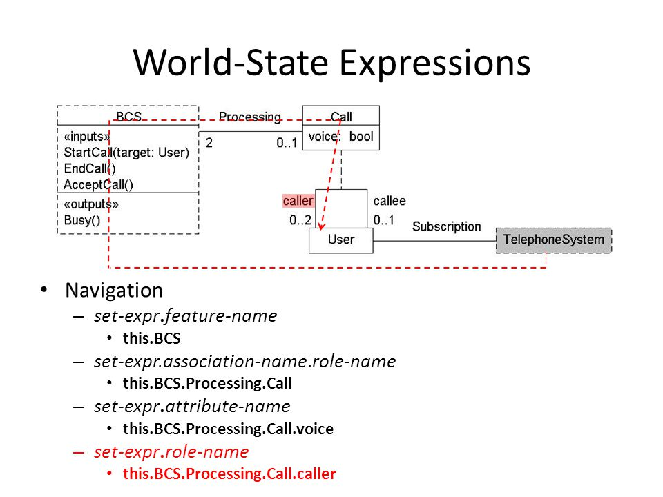 World-State Expressions Navigation – set-expr.feature-name this.BCS – set-expr.association-name.role-name this.BCS.Processing.Call – set-expr.attribute-name this.BCS.Processing.Call.voice – set-expr.role-name this.BCS.Processing.Call.caller