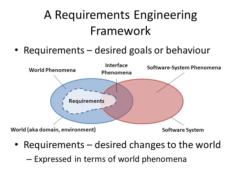 A Requirements Engineering Framework Requirements – desired goals or behaviour Requirements – desired changes to the world – Expressed in terms of world phenomena World (aka domain, environment) Software System Requirements World Phenomena Software-System Phenomena Interface Phenomena