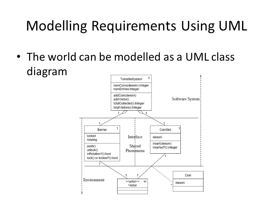 Modelling Requirements Using UML The world can be modelled as a UML class diagram