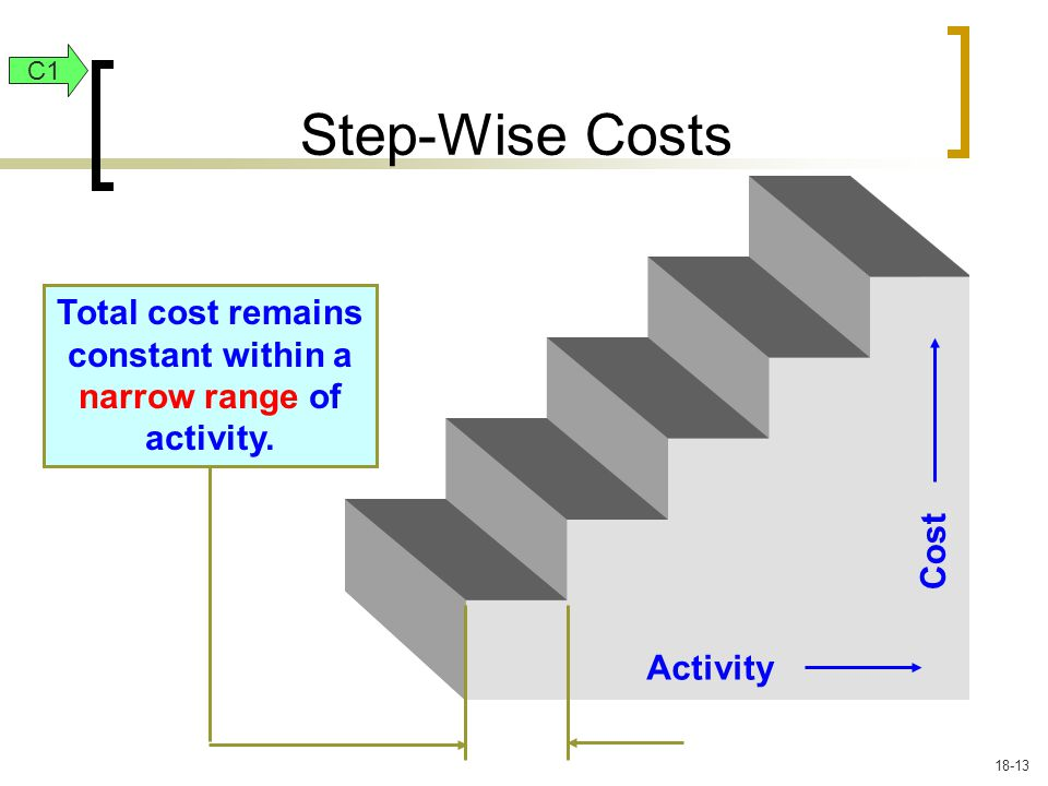 Activity Cost Total cost remains constant within a narrow range of activity.