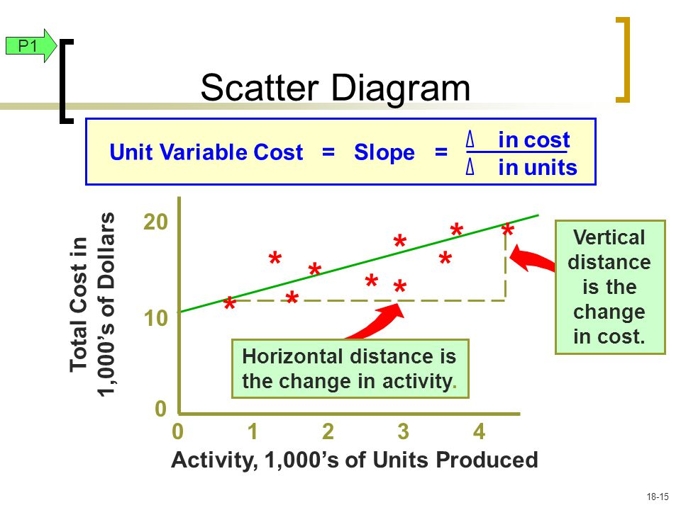 Vertical distance is the change in cost.Horizontal distance is the change in activity.