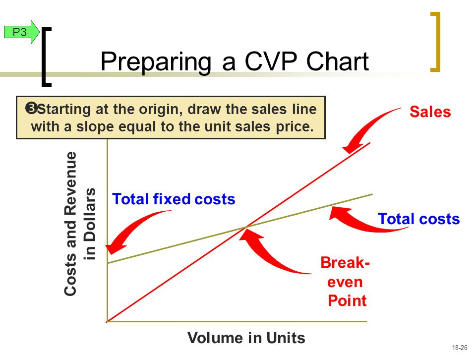 Sales Volume in Units Costs and Revenue in Dollars Starting at the origin, draw the sales line with a slope equal to the unit sales price.