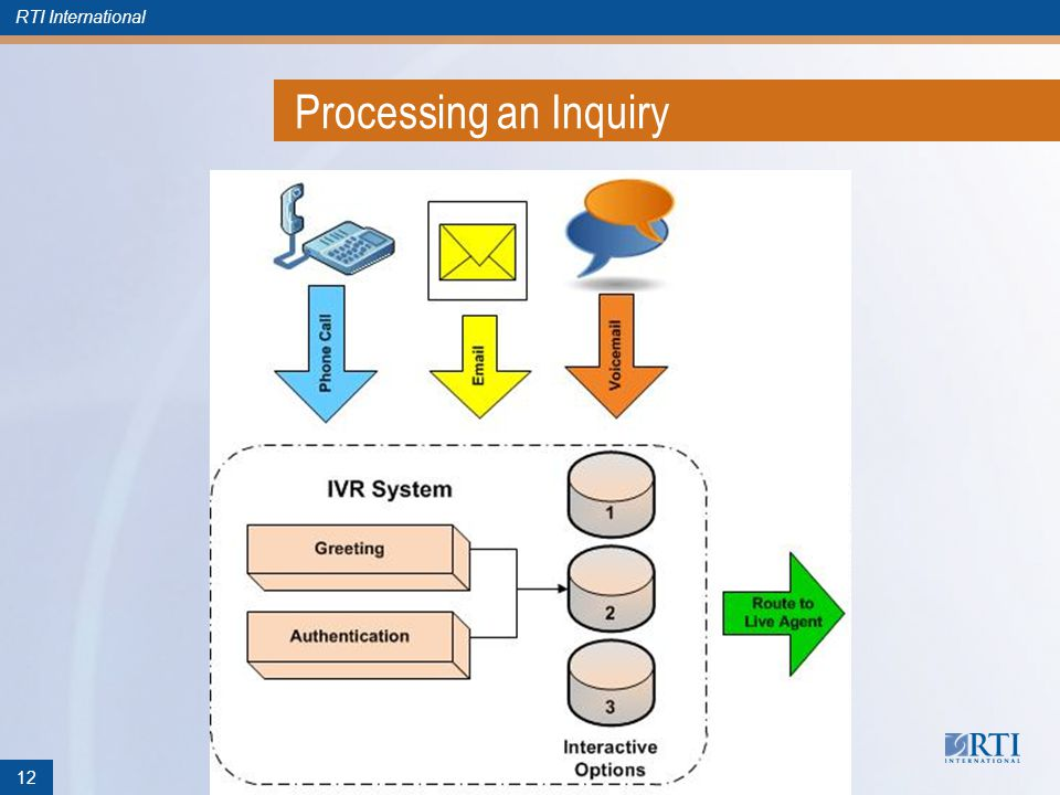 RTI International Processing an Inquiry 12