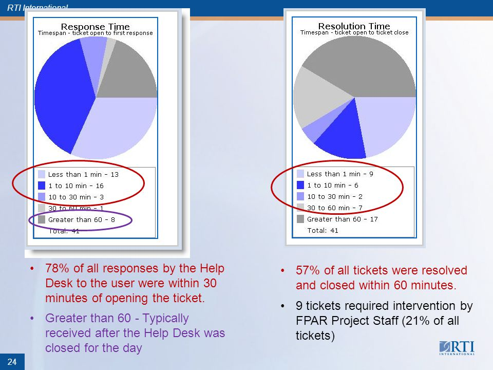 RTI International 78% of all responses by the Help Desk to the user were within 30 minutes of opening the ticket.