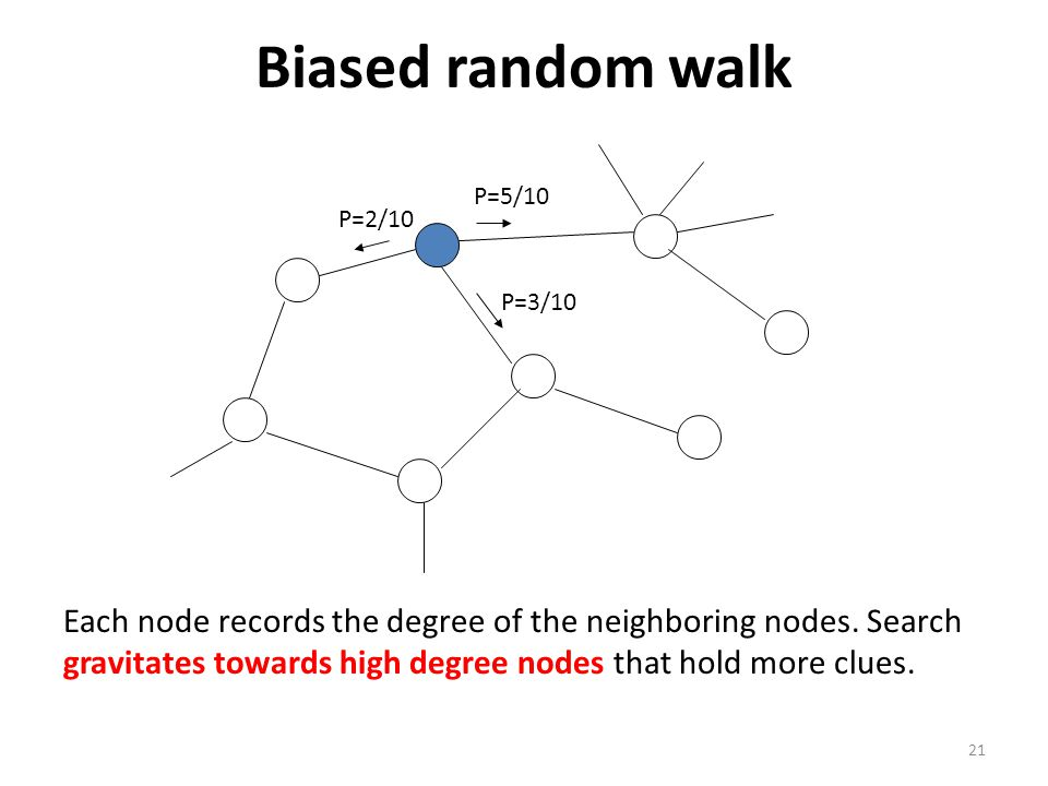 21 Biased random walk P=5/10 P=3/10 P=2/10 Each node records the degree of the neighboring nodes. Search gravitates towards high degree nodes that hol