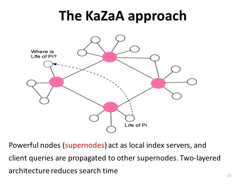 23 The KaZaA approach Powerful nodes (supernodes) act as local index servers, and client queries are propagated to other supernodes. Two-layered archi