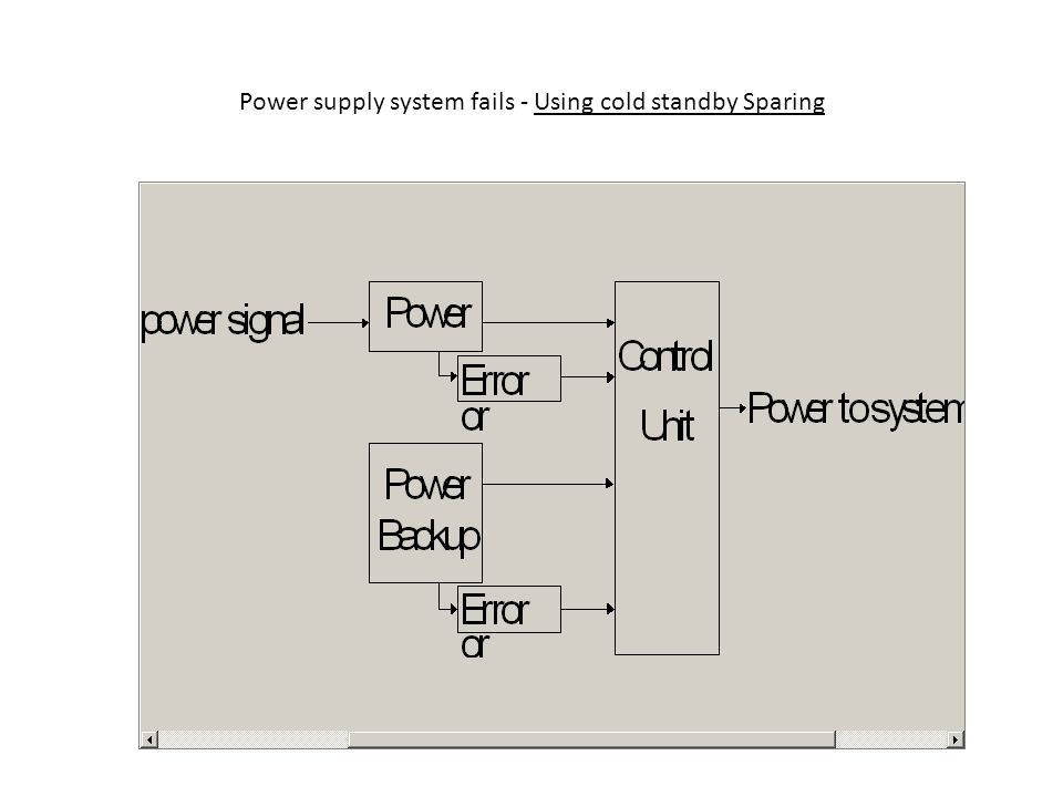 Power supply system fails - Using cold standby Sparing