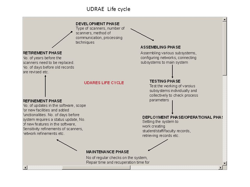 UDRAE Life cycle