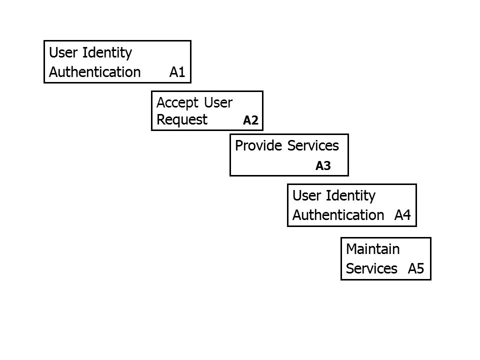 User Identity Authentication A1 Accept User Request A2 Provide Services A3 User Identity Authentication A4 Maintain Services A5 User Identity Authenti