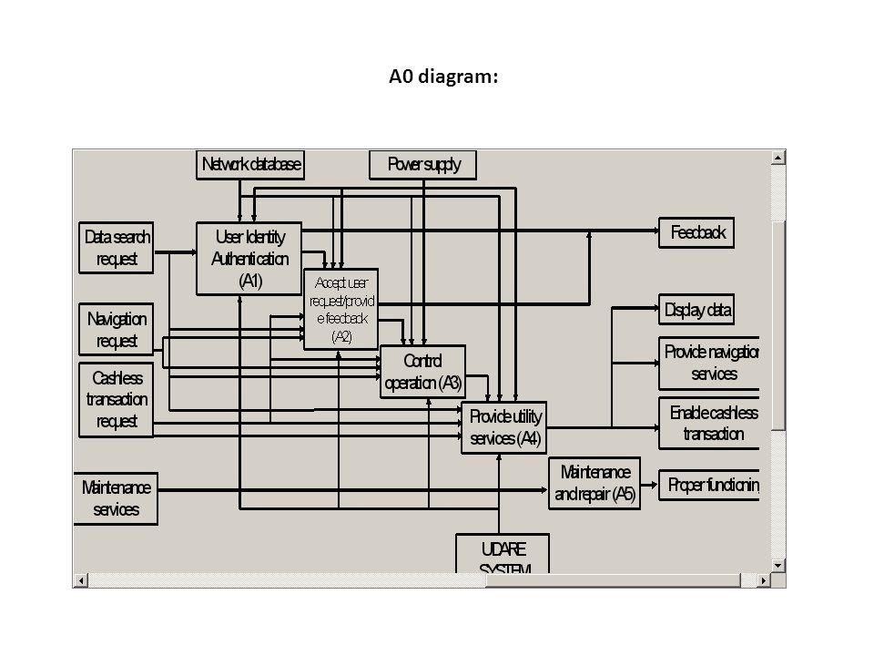 A0 diagram: