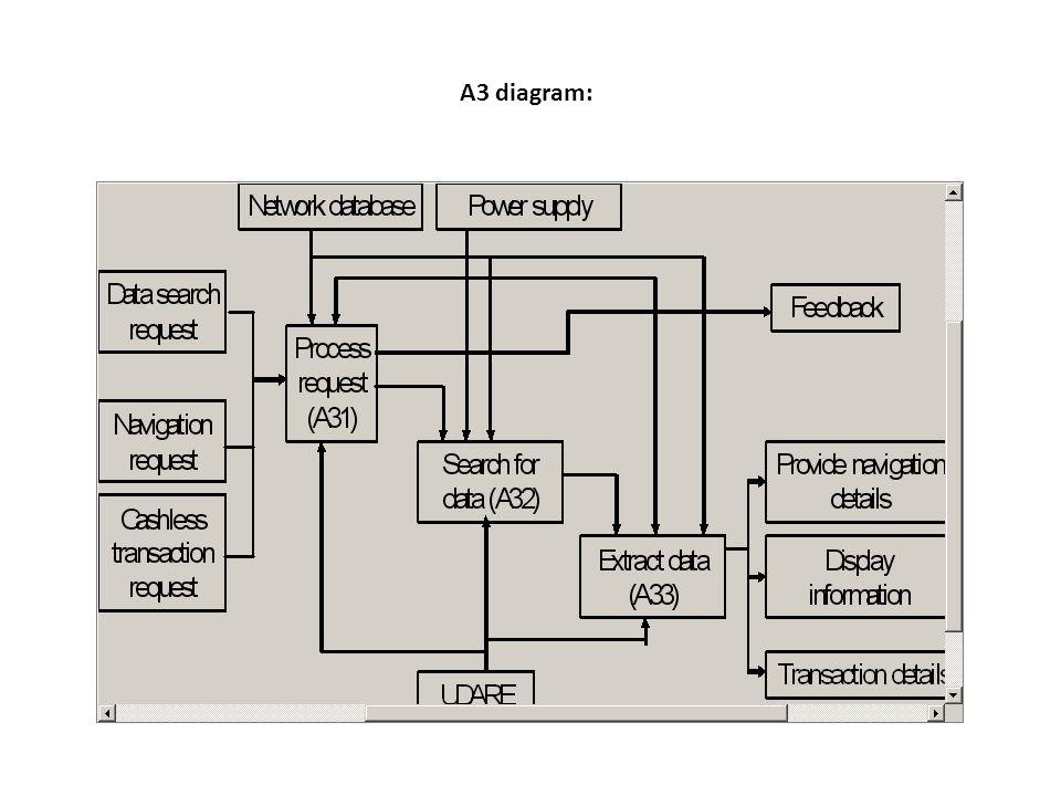 A3 diagram: