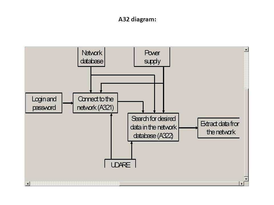A32 diagram: