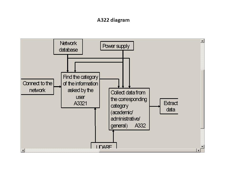 A322 diagram