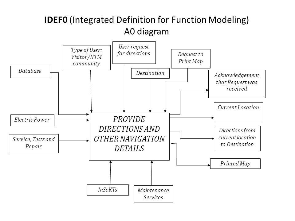 A0 Diagram