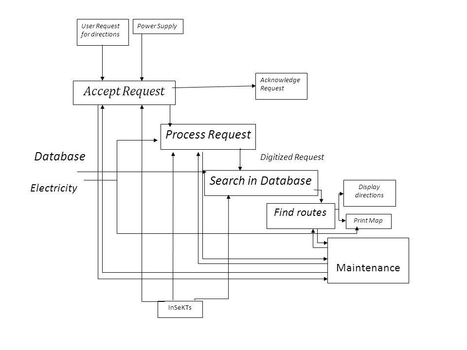 Accept Request Process Request Search in Database Find routes Maintenance User Request for directions Power Supply Acknowledge Request Display directi