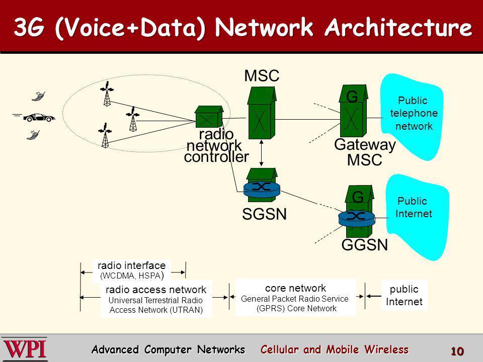 radio network controller MSC SGSN Public telephone network Gateway MSC G Public Internet GGSN G radio access network Universal Terrestrial Radio Acces