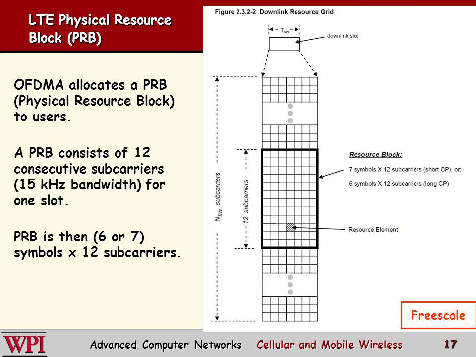 LTE Physical Resource Block (PRB) OFDMA allocates a PRB (Physical Resource Block) to users. A PRB consists of 12 consecutive subcarriers (15 kHz bandw
