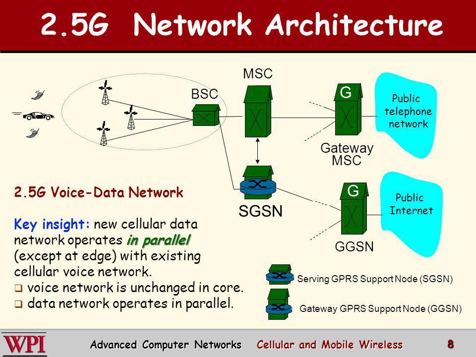 2.5G Network Architecture BSC MSC SGSN Public telephone network Gateway MSC G Serving GPRS Support Node (SGSN) Gateway GPRS Support Node (GGSN) Public