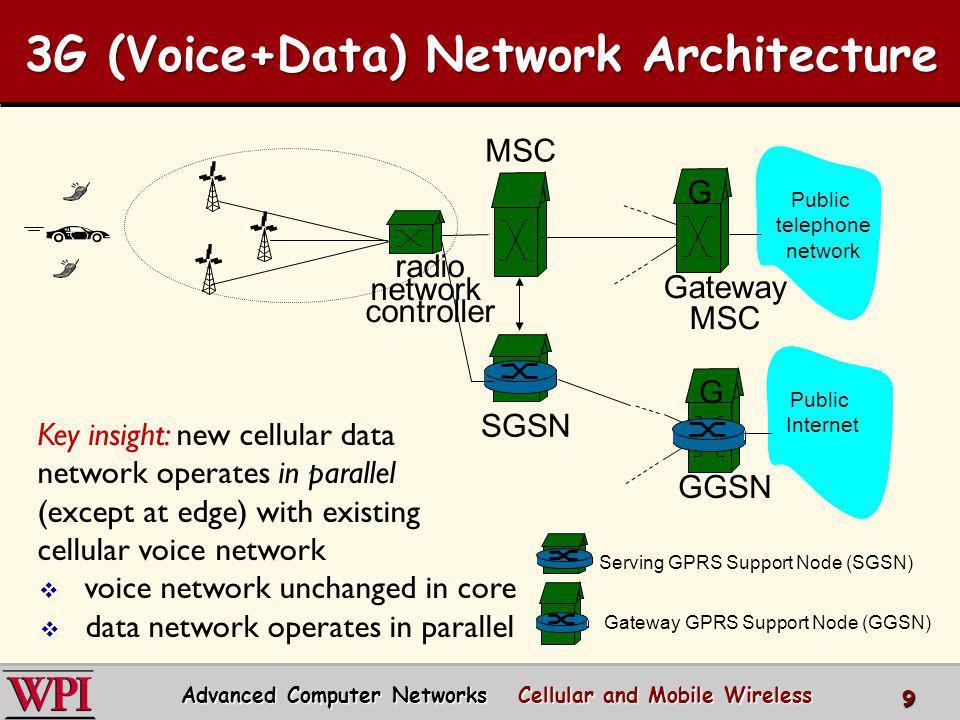 3G (Voice+Data) Network Architecture radio network controller MSC SGSN Public telephone network Gateway MSC G Serving GPRS Support Node (SGSN) Gateway