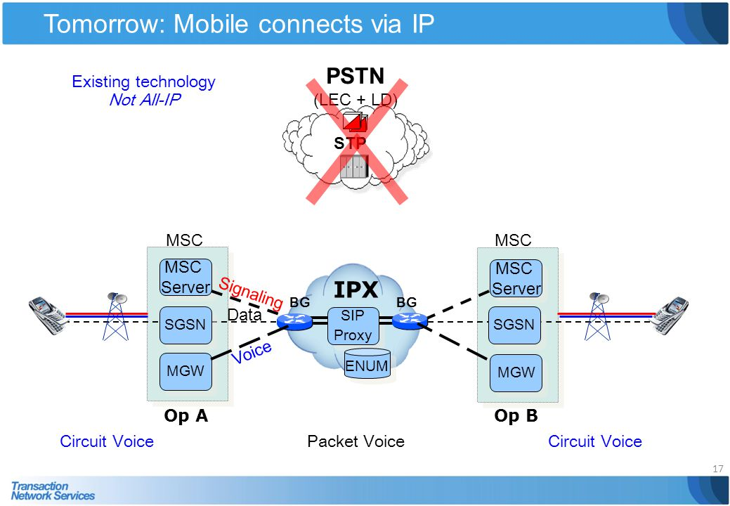 Tomorrow: Mobile connects via IP 17 IPX MSC Server MSC Server MGW MSC Server MSC Server MGW BG SIP Proxy SIP Proxy Packet VoiceCircuit Voice PSTN (LEC
