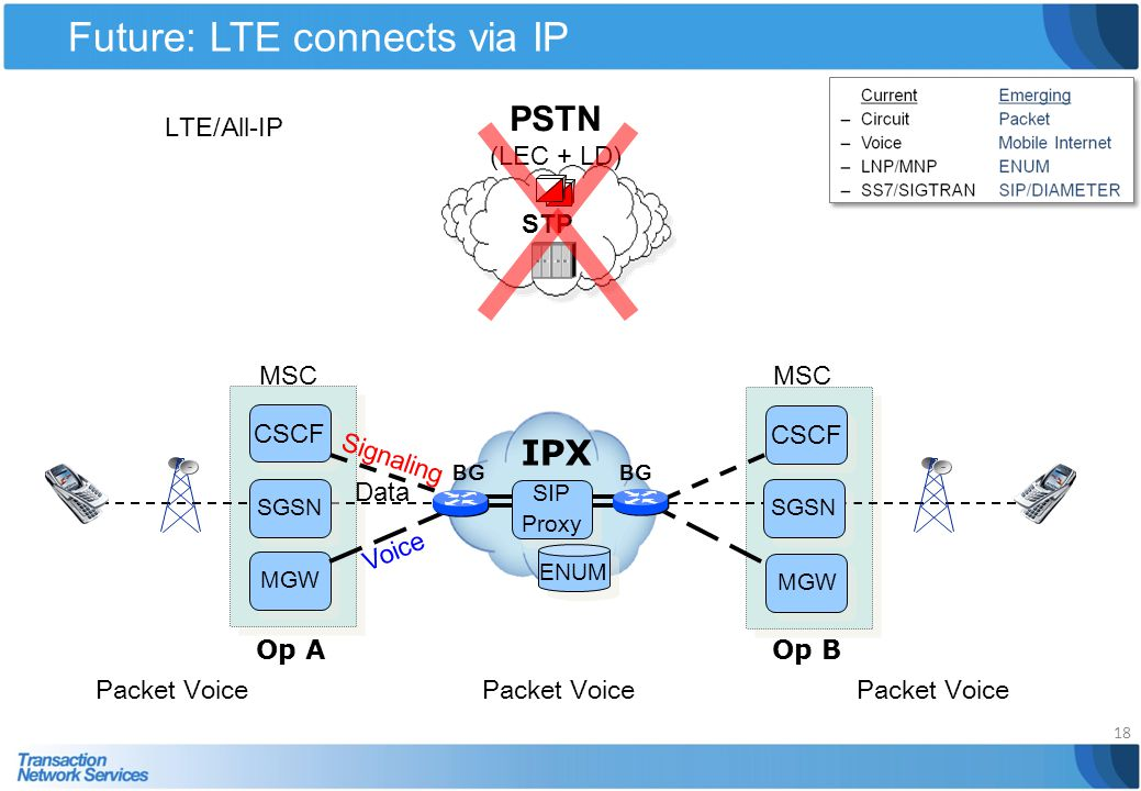 Future: LTE connects via IP 18 Op A IPX Op B CSCF MGW CSCF MGW BG SIP Proxy SIP Proxy PSTN (LEC + LD) STP LTE/All-IP SGSN MSC Data Voice Signaling ENU