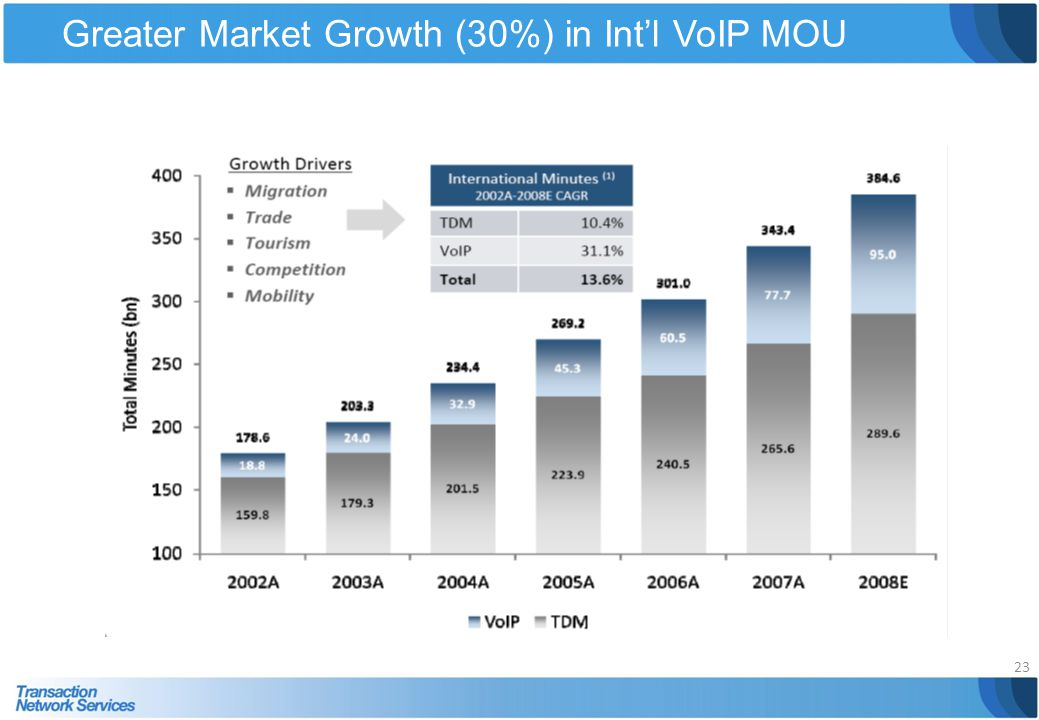 Greater Market Growth (30%) in Intl VoIP MOU 23