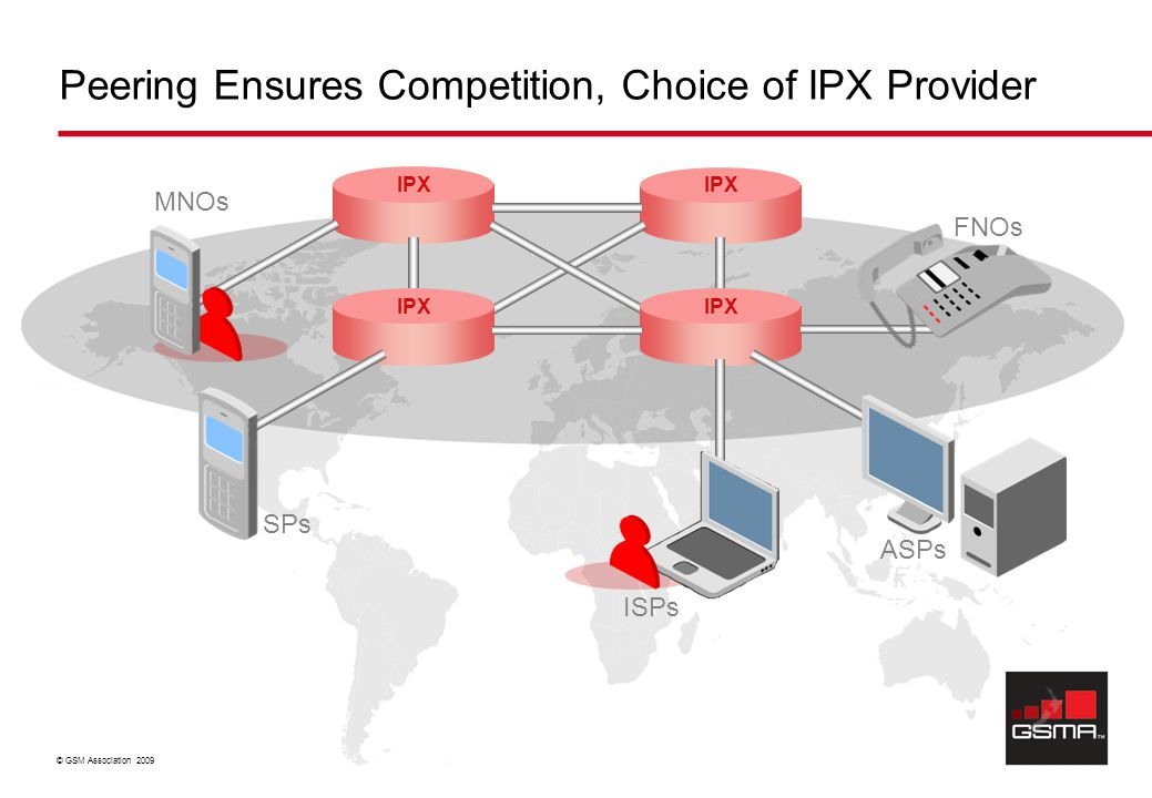 © GSM Association 2009 Peering Ensures Competition, Choice of IPX Provider FNOs SPs IPX MNOs ISPs ASPs
