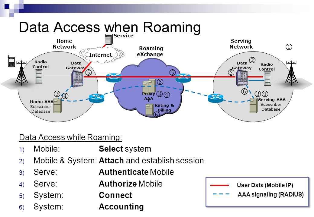 Data Access when Roaming Data Access while Roaming: 1) Mobile:Select system 2) Mobile & System: Attach and establish session 3) Serve: Authenticate Mo