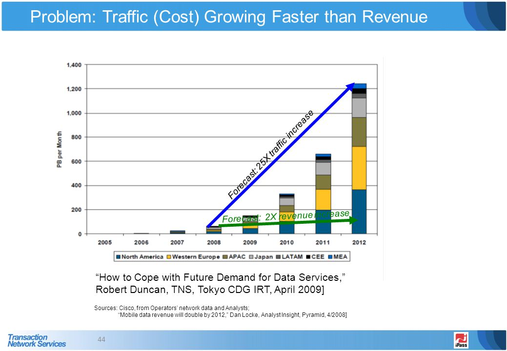 Problem: Traffic (Cost) Growing Faster than Revenue 44 Sources: Cisco, from Operators network data and Analysts; Mobile data revenue will double by 20