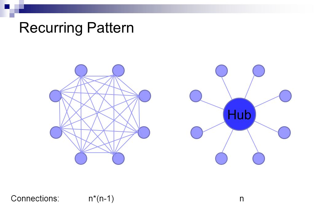 Recurring Pattern n*(n-1)Connections:n Hub
