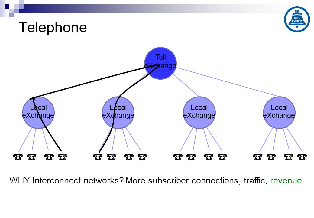 Telephone WHY Interconnect networks?More subscriber connections, traffic, revenue eXchange Local eXchange Local eXchange Local eXchange Local eXchange