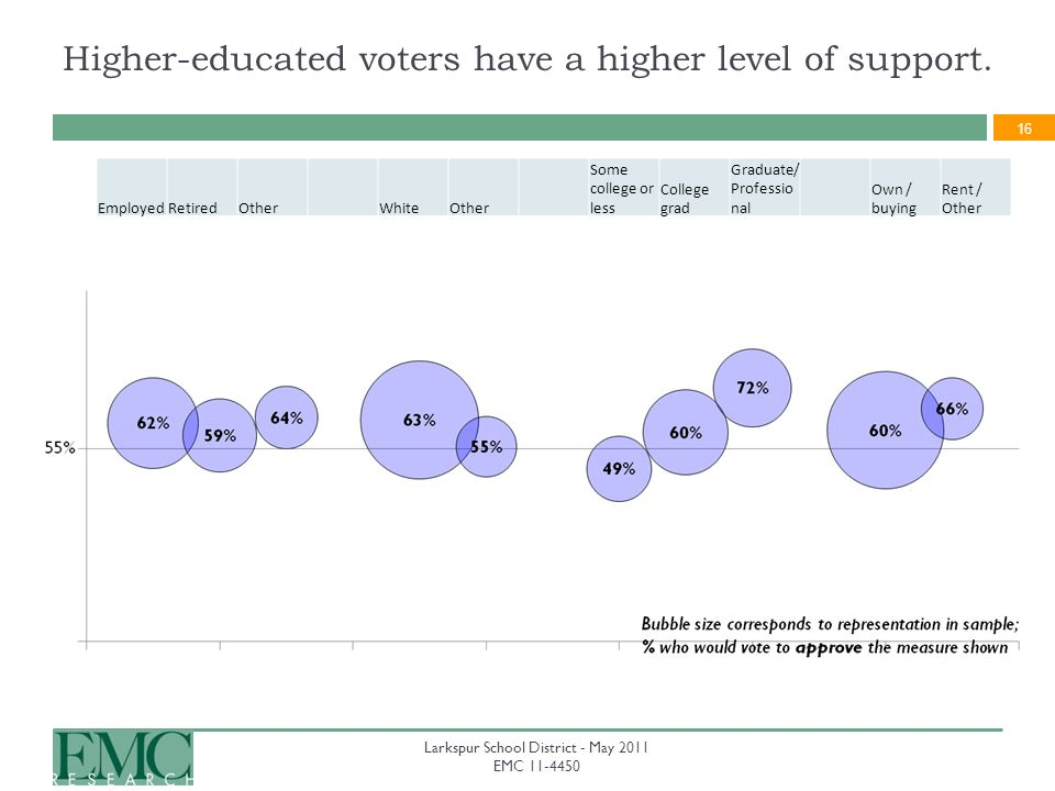 16 Larkspur School District - May 2011 EMC 11-4450 EmployedRetiredOtherWhiteOther Some college or less College grad Graduate/ Professio nal Own / buying Rent / Other Higher-educated voters have a higher level of support.