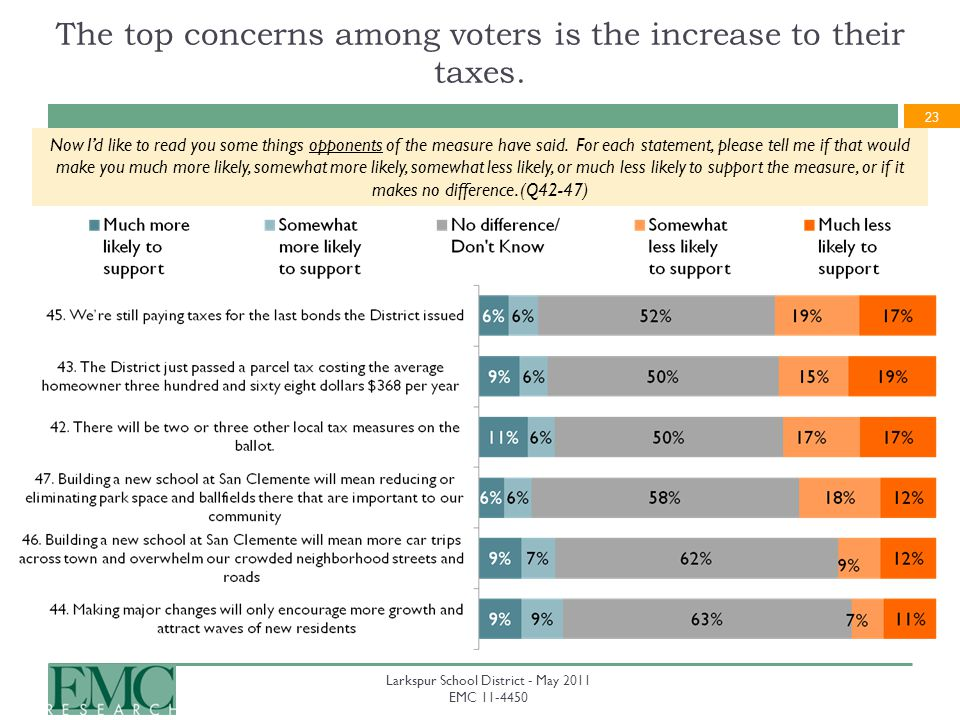 23 Larkspur School District - May 2011 EMC 11-4450 The top concerns among voters is the increase to their taxes.