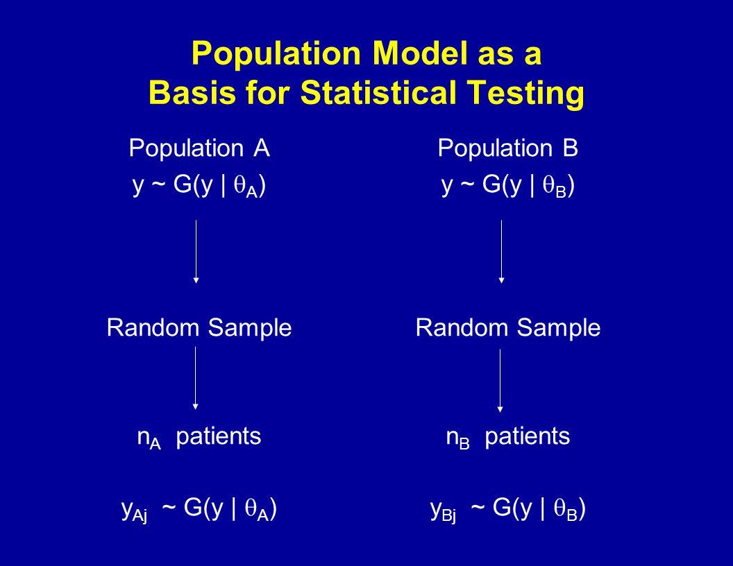 Population Model as a Basis for Statistical Testing Population A y ~ G(y | A ) Random Sample n A patients y Aj ~ G(y | A ) Population B y ~ G(y | B ) Random Sample n B patients y Bj ~ G(y | B )