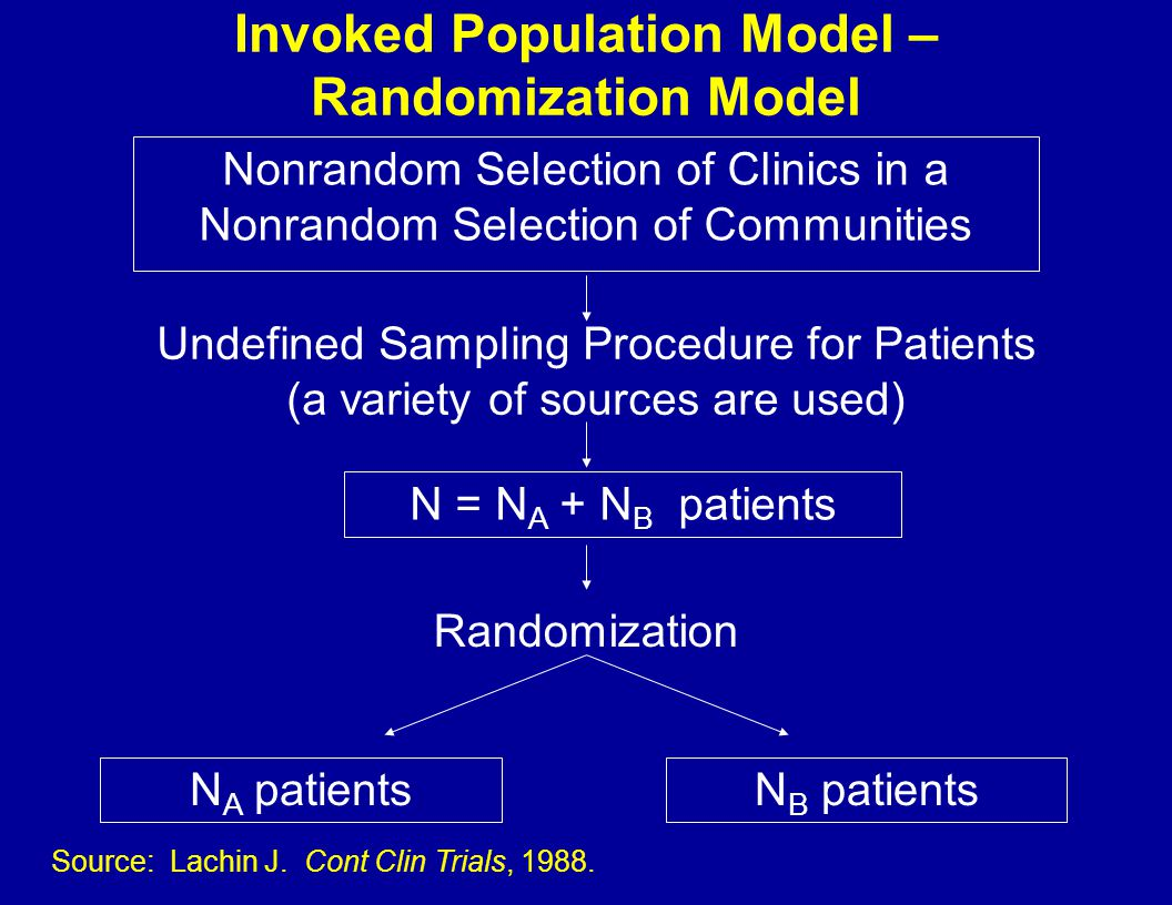 Invoked Population Model – Randomization Model Nonrandom Selection of Clinics in a Nonrandom Selection of Communities Undefined Sampling Procedure for