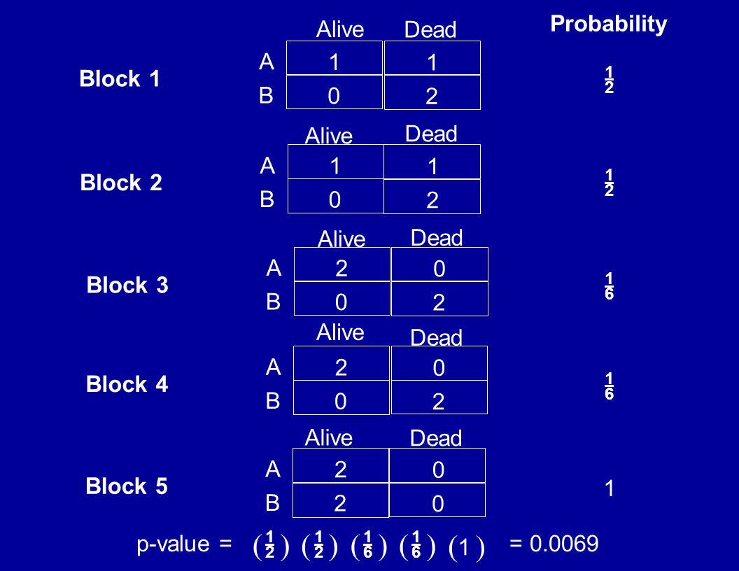 1 1 0 2 A B Alive Dead Probability Block 1 1 1 0 2 A B Alive Dead Block 2 2 0 0 2 A B Alive Dead Block 3 2 0 0 2 A B Alive Dead Block 4 2 0 2 0 A B Alive Dead Block 5 1212 1212 1616 1616 1 p-value == 0.0069 1212 1212 1616 1616 1