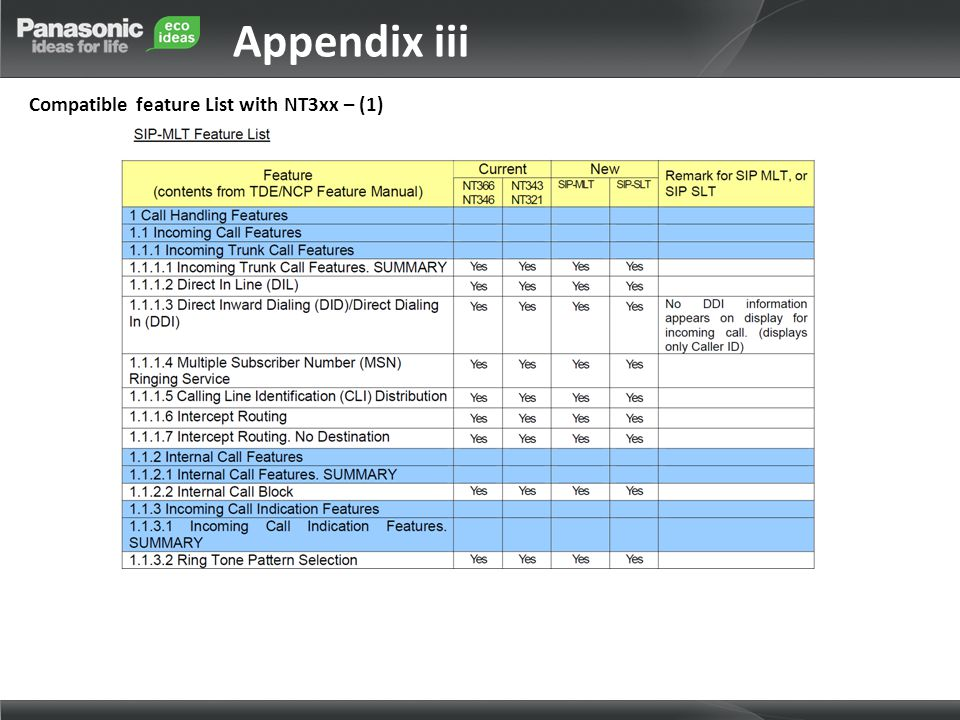 Appendix iii Compatible feature List with NT3xx – (1)