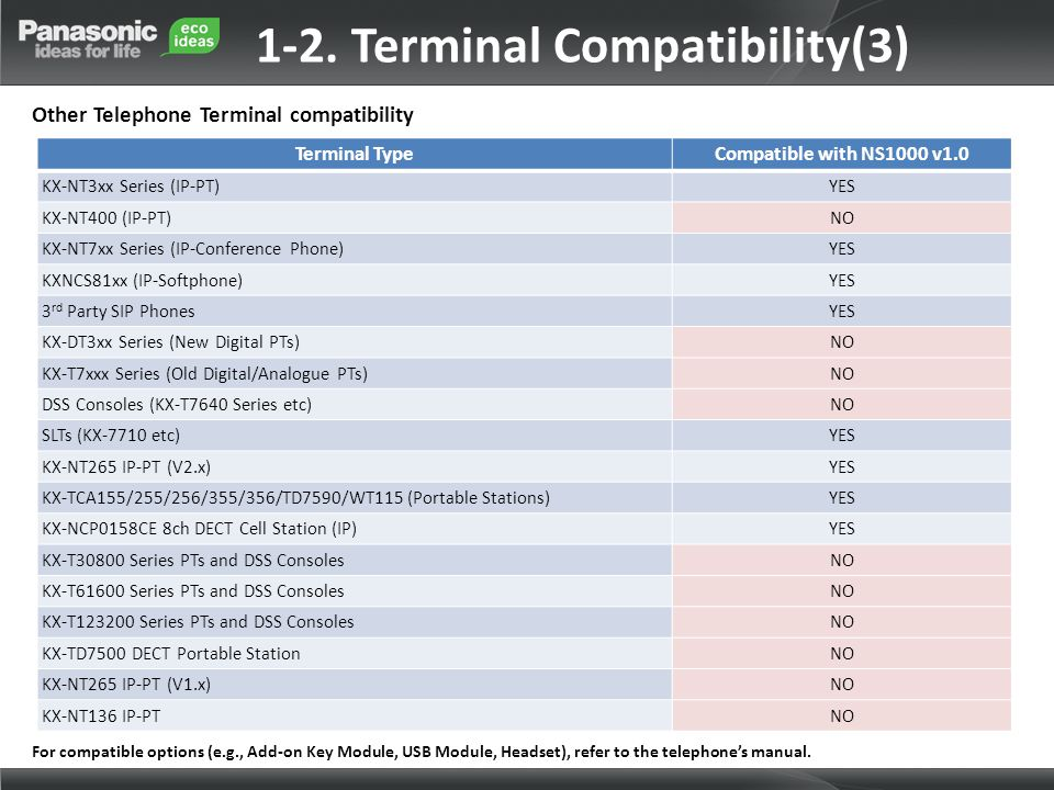 Terminal TypeCompatible with NS1000 v1.0 KX-NT3xx Series (IP-PT)YES KX-NT400 (IP-PT)NO KX-NT7xx Series (IP-Conference Phone)YES KXNCS81xx (IP-Softphon
