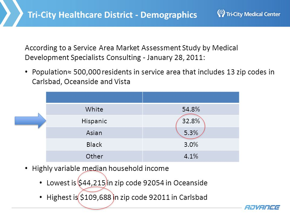 3 3 Tri-City Healthcare District - Demographics According to a Service Area Market Assessment Study by Medical Development Specialists Consulting - January 28, 2011: Population 500,000 residents in service area that includes 13 zip codes in Carlsbad, Oceanside and Vista Highly variable median household income Lowest is $44,215 in zip code 92054 in Oceanside Highest is $109,688 in zip code 92011 in Carlsbad White54.8% Hispanic32.8% Asian5.3% Black3.0% Other4.1%