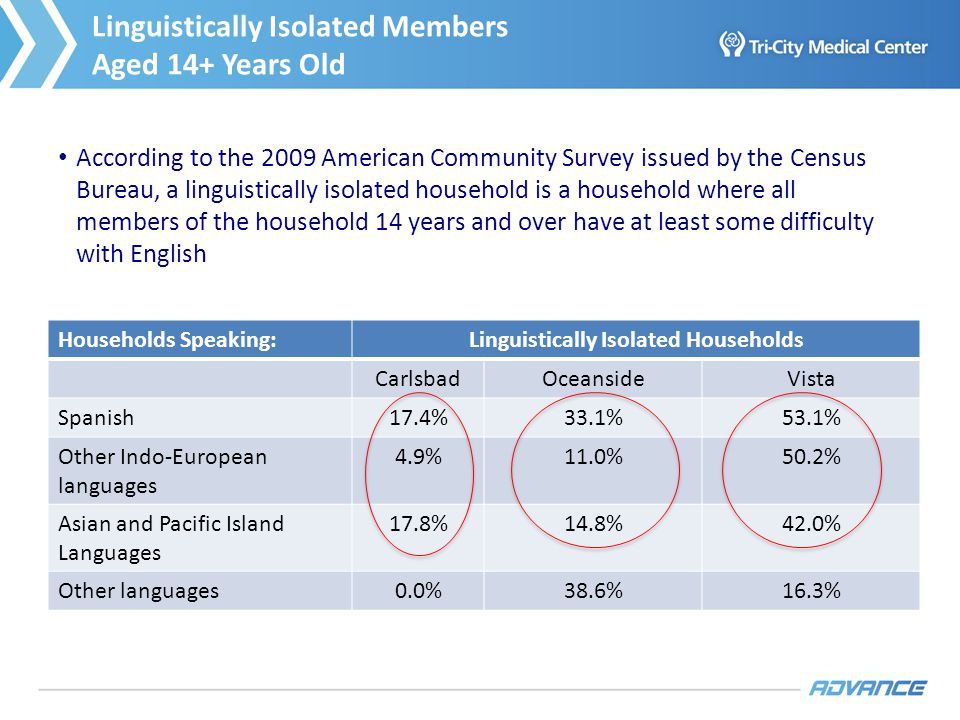 Key Features of Hispanic Population Growth According to the 2009 American Community Survey issued by the Census Bureau, a linguistically isolated household is a household where all members of the household 14 years and over have at least some difficulty with English Linguistically Isolated Members Aged 14+ Years Old Households Speaking: Linguistically Isolated Households CarlsbadOceansideVista Spanish17.4%33.1%53.1% Other Indo-European languages 4.9%11.0%50.2% Asian and Pacific Island Languages 17.8%14.8%42.0% Other languages0.0%38.6%16.3% 4