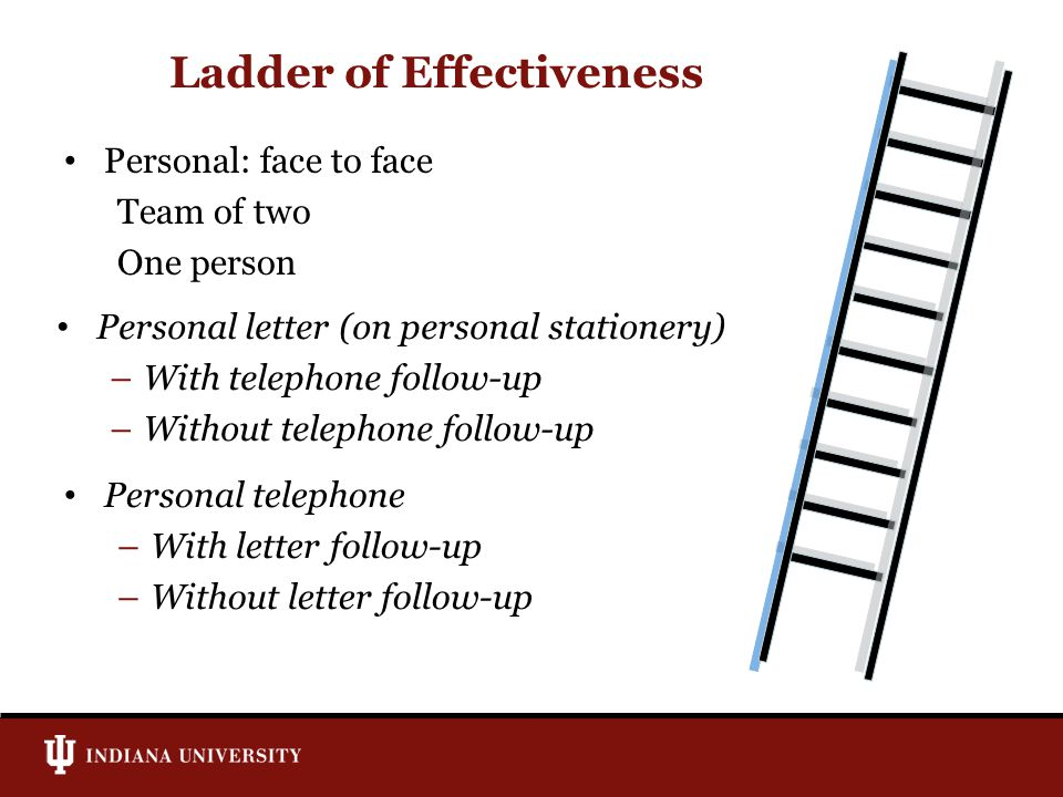 Ladder of Effectiveness Personal: face to face Team of two One person Personal telephone –With letter follow-up –Without letter follow-up Personal let