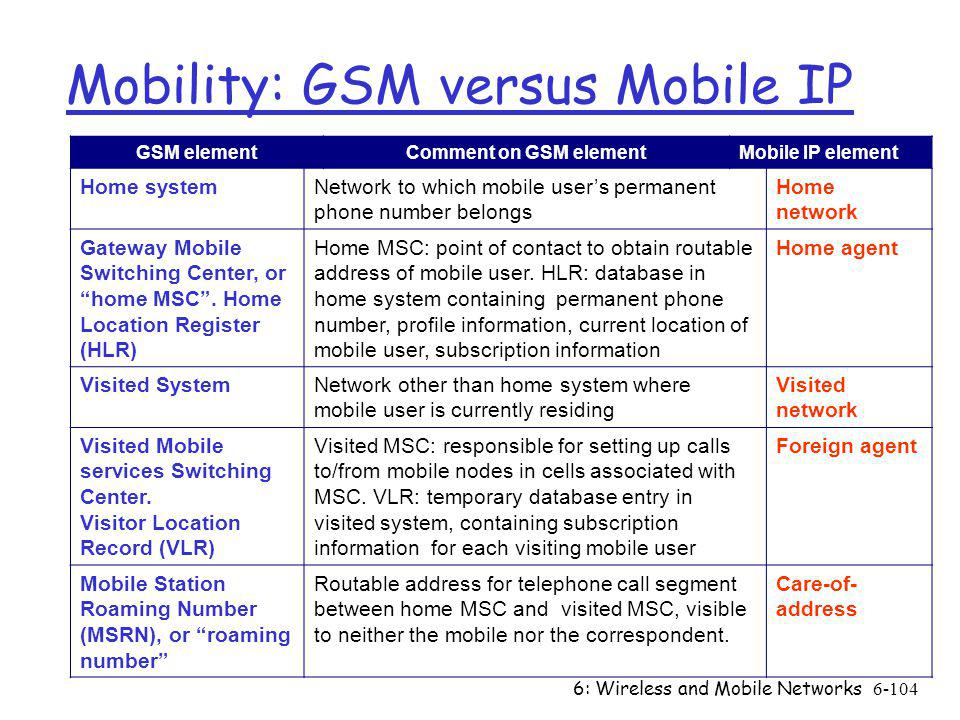 6: Wireless and Mobile Networks6-104 Mobility: GSM versus Mobile IP GSM elementComment on GSM elementMobile IP element Home systemNetwork to which mob