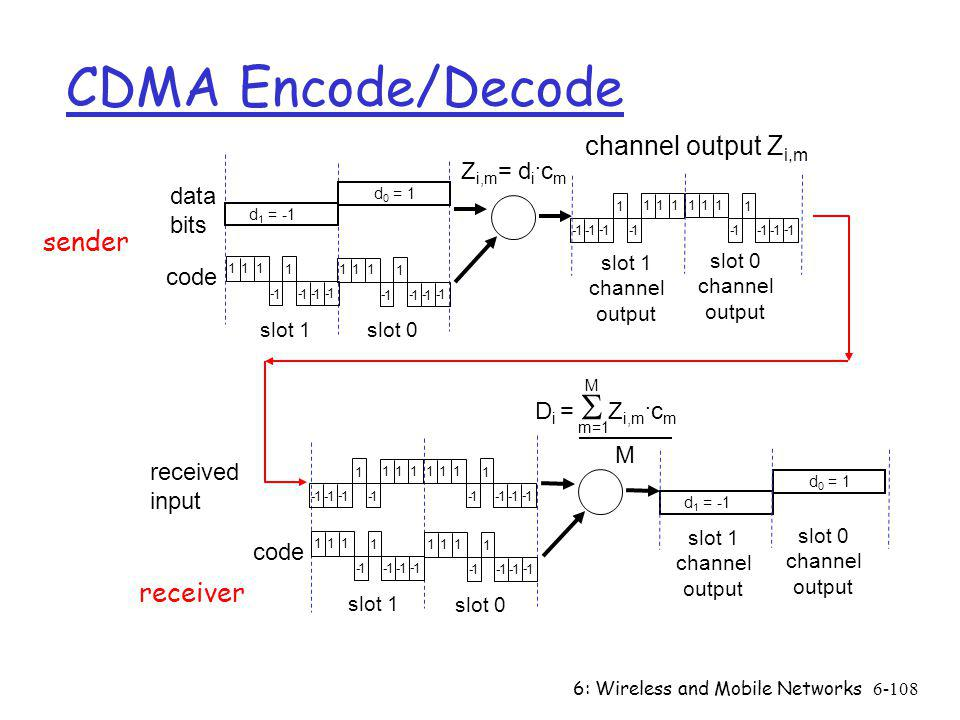 6: Wireless and Mobile Networks6-108 CDMA Encode/Decode slot 1 slot 0 d 1 = -1 111 1 1 - 1 - 1 -1 - Z i,m = d i. c m d 0 = 1 111 1 1 - 1 - 1 - 1 - 111