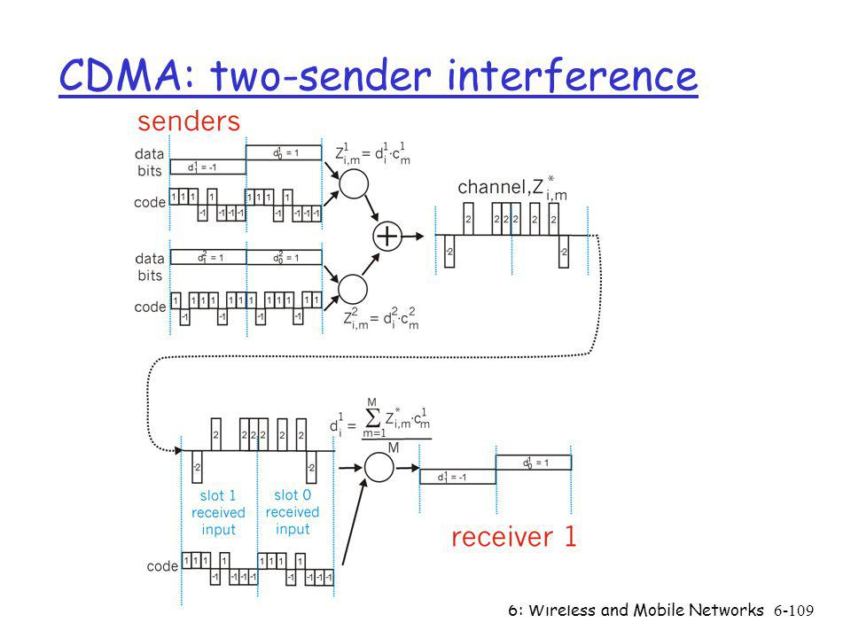 6: Wireless and Mobile Networks6-109 CDMA: two-sender interference