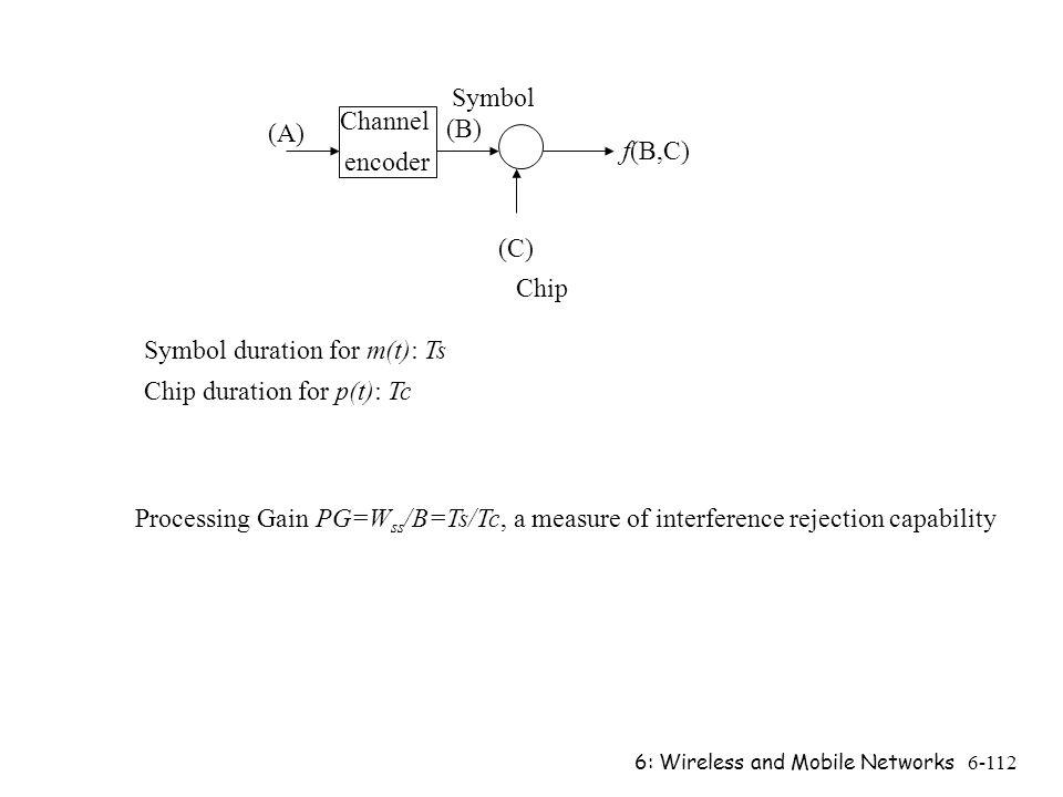 6: Wireless and Mobile Networks6-112 Channel encoder (A) (B) (C) f(B,C) Symbol duration for m(t): Ts Chip duration for p(t): Tc Processing Gain PG=W s