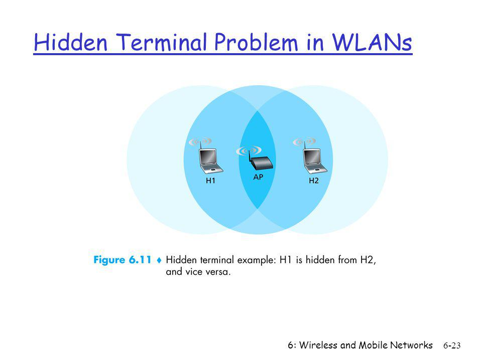 6: Wireless and Mobile Networks6-23 Hidden Terminal Problem in WLANs