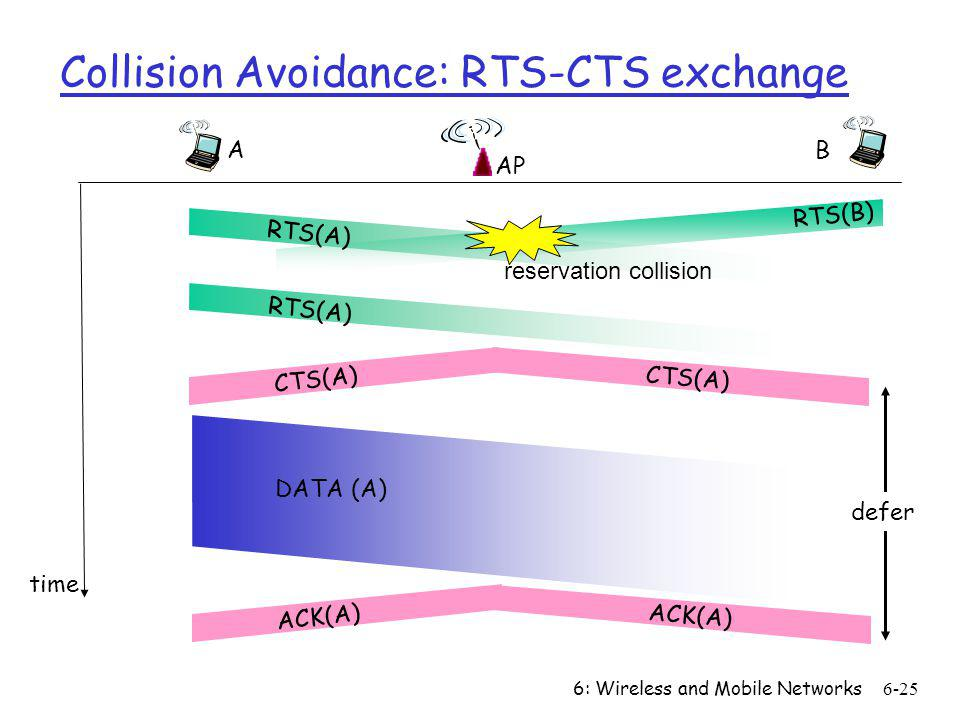6: Wireless and Mobile Networks6-25 Collision Avoidance: RTS-CTS exchange AP A B time RTS(A) RTS(B) RTS(A) CTS(A) DATA (A) ACK(A) reservation collisio