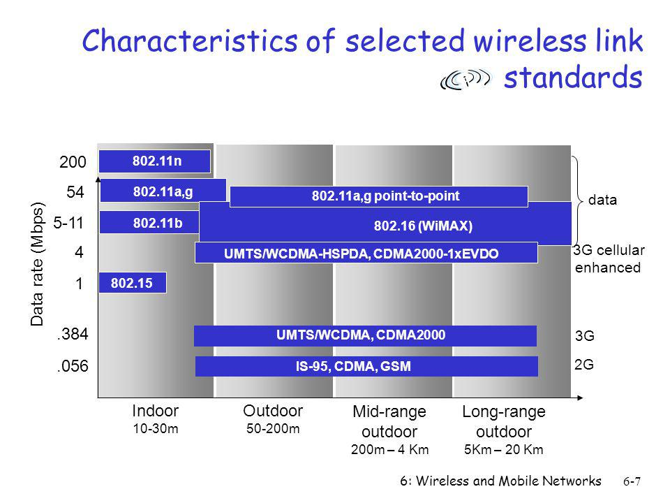 6: Wireless and Mobile Networks6-7 Characteristics of selected wireless link standards Indoor 10-30m Outdoor 50-200m Mid-range outdoor 200m – 4 Km Lon